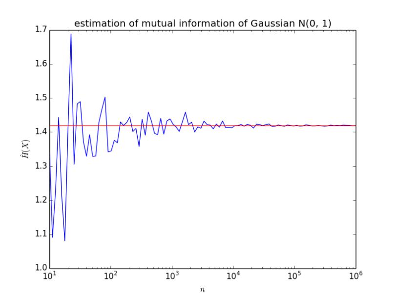 file://c:/Users/Hiroyuki/Dropbox/nkt1546789.github.io/python_ml/estimation_of_MI.png