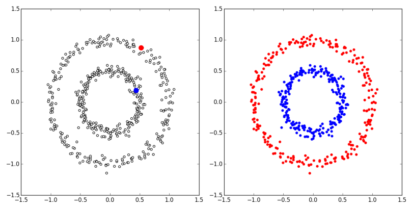 laplacian_regularization_2circles.png