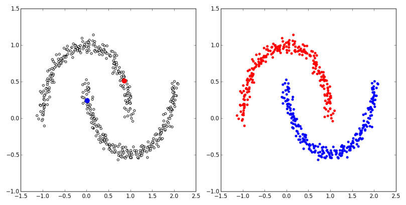 laplacian_regularization_2moons.png